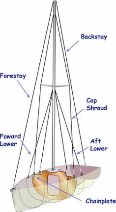 Sailboat rig dimensions diagram rigged pinterest rigs diagram sailboat rigging part 2 standing rigging ccuart Gallery
