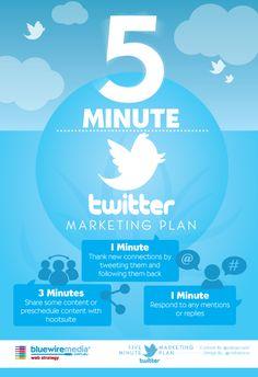 5 minute marketing plan for Twitter