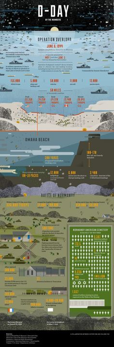 D-Day by the Numbers – A fascinating and sobering look at the realities of the D-Day invasion 70 years ago. D-Day by the Numbers – Ein faszinierender und ernüchternder Blick auf die Realität der D-Day-Invasion vor 70 Jahren. History Facts, World History, World War Ii, History Memes, D Day Invasion, Teaching History, History Classroom, Interesting History, Military History