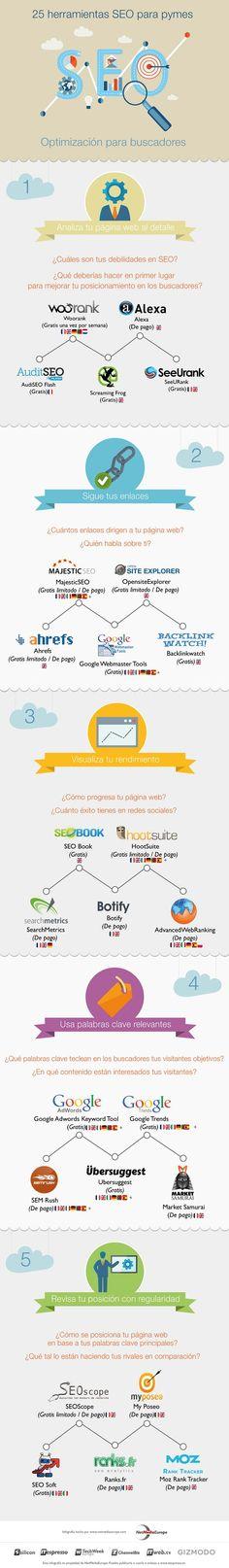 25 herramientas #SEO esenciales para tu pyme www.rubendelaosa.com @rubendelaosa