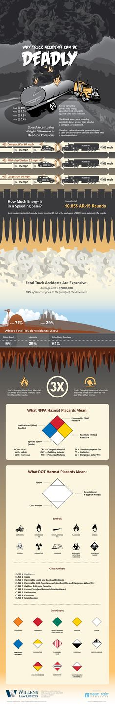 Why Truck Accidents Can Be Deadly is a guide to the force of a truck accident impact as well as other factors such as where most car / truck accidents