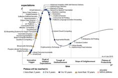 Gartner's 2015 Hype Cycle for Emerging Technologies Identifies the Computing Innovations That Organizations Should Monitor