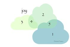 """When you say """"joy"""" happy colors come to my mind. No grays, no muted hues, no dark dingy colors just crisp clean colors like the smell of fresh linens hung out on the line to dry and yes I just used the sense of smell to describe a color palette."""