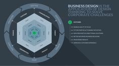 Business design is the use of design thinking to solve corporate challenges. This article explains how it can make any business more user-centred.