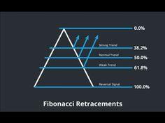 Mastering Fibonacci retracement levels – 2 part series Barry Norman Stock Market Basics, Stock Trading Strategies, Candlestick Chart, Trade Finance, Trading Quotes, Stock Market Investing, Day Trading, Technical Analysis, Math Vocabulary