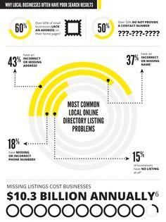 Nepravilni podatki podjetja (ime, naslov, telefon) v imenikih in na spletu imajo negativne posledice za podjetja. #pirs