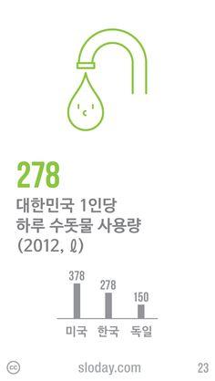 한국에서 한 사람이 하루에 쓰는 수돗물의 양은 2012년 기준 278ℓ로 2011년에 비해 1ℓ 줄었습니다. 이는 미국보다 100ℓ 적고 독일보다 128ℓ 많은 수치입니다. (자료: 환경부, 2013)