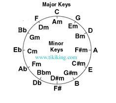 ukulele transposing lesson