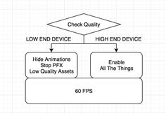 Optimizing Games for Low-End Devices - Kongregate Developer News