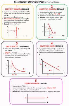 Economics Revision, Micro Economics, Teaching Economics, Economics Lessons, Microeconomics Study, Study Notes, Physics Classroom, Maths, Third Grade Science