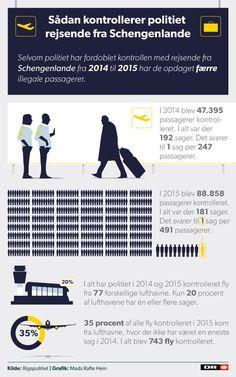 LUFTHAVNSKONTROL: Selvom politiet sidste år fordoblede kontrollerne med flyrejsende fra Schengenlande i, fangede man færre illegale passagerer end året før. 3/6 2016