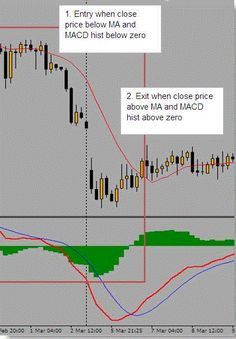 Simple MA MACD trading | Learn Forex Trading