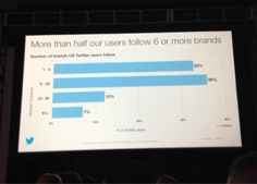 Twitter Says More Than Half Its Users Follow Six Or More Brands. More Twitter tips at http://getonthemap.us/twitter/blog #twitter #573tips