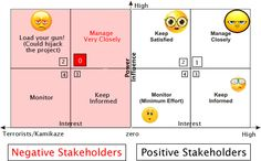 interest influence communication products - Google Search Stakeholder Mapping, Change Management, Effort, Communication, Positivity, How To Plan, Google Search, Products, Communication Illustrations