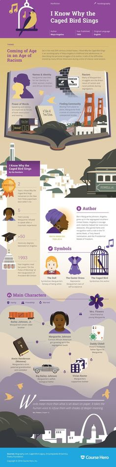This @CourseHero infographic on I Know Why the Caged Bird Sings is both visually…