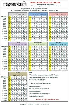 """Major Modes Chord Scale Matrix is downloadable from our website. Its an excerpt from our book """"Scales A La Mode"""". Music Theory Lessons, Music Theory Guitar, Guitar Lessons, Piano Scales, Guitar Scales, Guitar Chords, Guitar Modes, Scale Music, Music Sing"""