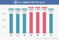 女性の「1いいね」はコストが1.6倍も高い。日本では「アプリ1インストール」平均270円。Facebook広告の「獲得コスト」まとめ(グローバル 2016) | アプリマーケティング研究所 Bar Chart, Facebook, Bar Graphs
