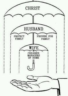 God's Design For Marriage.....Amen https://twitter.com/NeilVenketramen