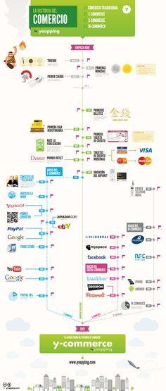 Infografía de la historia del comercio