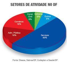 Principais atividades econômicas de Brasília