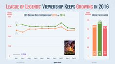 League of Legends' viewership keeps growing in 2016