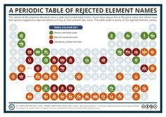 Tabla peridica segn orbitales qumica pinterest qumica y tabla periodic table of rejected elements urtaz Image collections
