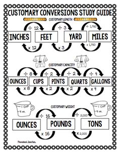 Converting Metric Units Of Measurement Anchor Chart  Measurement