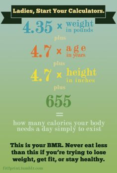 Caloric restriction isn't healthy & will NOT help you lose weight. Use this formula to find out your caloric baseline.