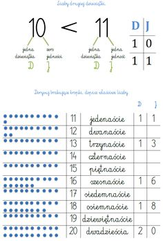 LICZBY DRUGIEJ DZIESIĄTKI - PRZYKŁADOWE ZADANIA DO 20 | BLOG EDUKACYJNY DLA DZIECI Math Cheat Sheet, Learn Polish, Counting To 20, Aa School, Numeracy, Dyslexia, Kids Education, Teaching Math, Mathematics