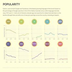 Trends in language popularity.