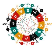Niche Astrology Online Guide Website: View website Thanks to AstrologySource there are so many people who have been able to realize that they do have a special purpose, and besides that, that they … Numerology Numbers, Numerology Chart, Astrology Numerology, Relationship Astrology, Free Vector Clipart, Expression Number, Numerology Calculation, Solar System Planets, Online Tarot
