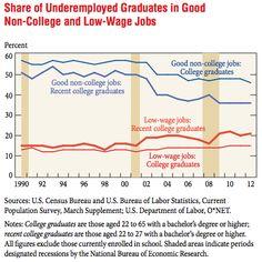 The Growth of College Grads in Dead-End Jobs (In 2 Graphs) - Jordan Weissmann - The Atlantic