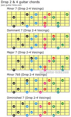 Chords - Drop 2 and 4 guitar voicings - Guitar fretboard patterns Guitar Scales Charts, Guitar Chords And Scales, Jazz Guitar Chords, Music Theory Guitar, Music Chords, Guitar Chord Chart, Music Guitar, Playing Guitar, Music Lessons