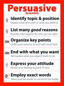 Persuasive Essentials poster--This 18x24 poster highlights the top trait-based criteria for persuasive writing. The icons match all other Smekens Education 6-Traits products. The poster comes folded for easy storage, or laminate it, cut it up, and add criteria for this genre throughout the year.  $2