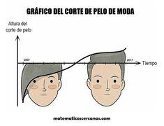 Gráfico del corte de pelo de moda
