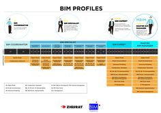 Building Information Modeling, Arch, Designers, Management, Models, How To Plan, Education, Consciousness, Architecture