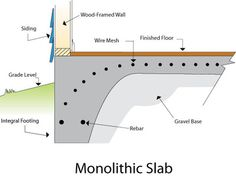 Thickened slab edge 3 with concrete curb details for Monolithic pour foundation