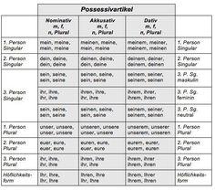 german possessive pronouns - Google Search