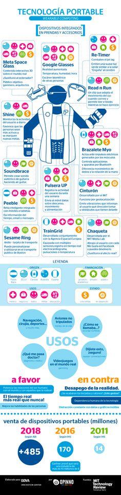 Infografía sobre el futuro del Wearable Tech