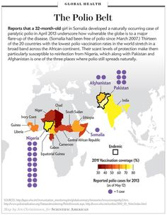 Why You Should Worry about a Case of Polio in Somalia: Low vaccination rates in multiple African countries could doom global eradication efforts. [Scientific American. Map by Jen Christiansen]