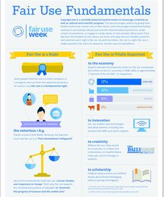 Fair Use Fundamentals (infographic)
