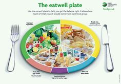 The #eatwell plate. #healthyeating From downtownn via tumblr