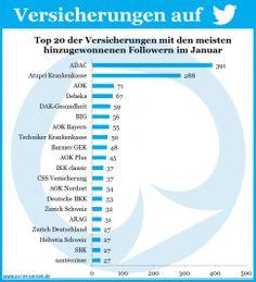 Versicherungen auf Twitter - Aktuelle Zahlen vom 1. Februar 2014 #Versicherung #Twitter #Studie #Infografik