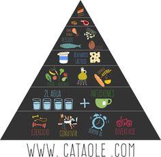 dieta mediterranea pirámide cataole