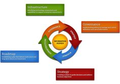 Information Management Data Life Cycle. CDP