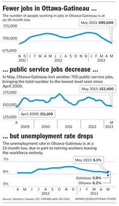 Fewer jobs in Ottawa-Gatineau ...
