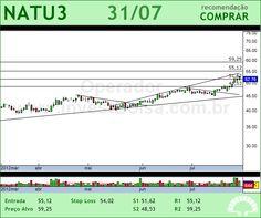 NATURA - NATU3 - 31/07/2012 #NATU3 #analises #bovespa