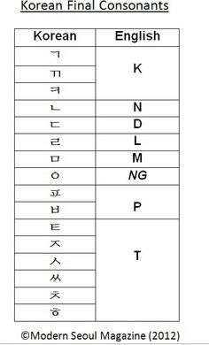 Korean Alphabet Basics – Tensed Consonants, Final Consonants, Double Consonants (Part Korean Language Learning, Learn A New Language, Second Language, Korean Phrases, Korean Words, Learn To Speak Korean, Korean English, Learn Hangul, Korean Writing