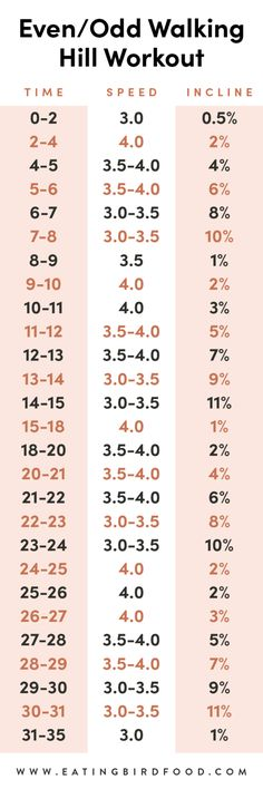 Treadmill Walking Workout, Treadmill Workout Beginner, Walking Exercise, Best Cardio, Beginner Running, Walking Workouts, Beginner Workouts, Running Tips, Hiit