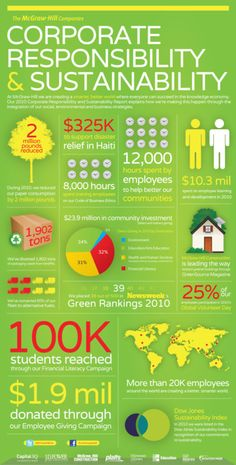 Corporate Social Responsibility and Sustainability (McGraw-Hill Infographic) - Development Crossing Sustainable Development, Sustainable Design, Sustainable Living, Marketing, Business Ethics, Corporate Social Responsibility, Mcgraw Hill, Employee Engagement, We Are The World